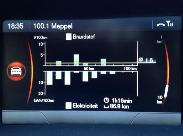 Gemiddeld verbruik, 1.6l/100km. Zeker mogelijk, als je de auto gebruikt waarvoor hij bedoeld is.
