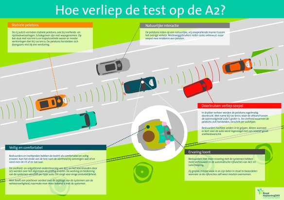 Nationale Platoontest Infographic